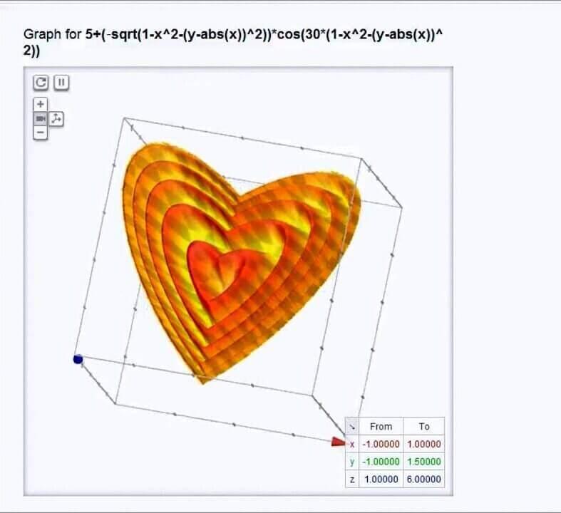 Truco de Google: ecuaciones en gráficos.