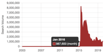 Searches over time for Clash Royale.